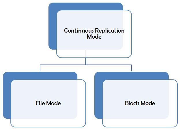 Image result for Database HA in DAG 2010